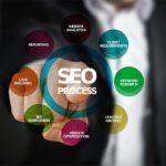 Eenvoudige uitleg van SEO Marketing
